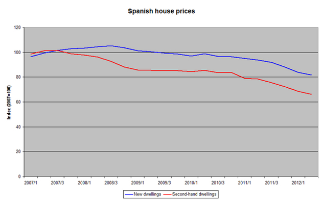 Spanish property prices graph